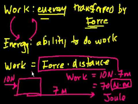 Introduction to Work and Energy in Bangla