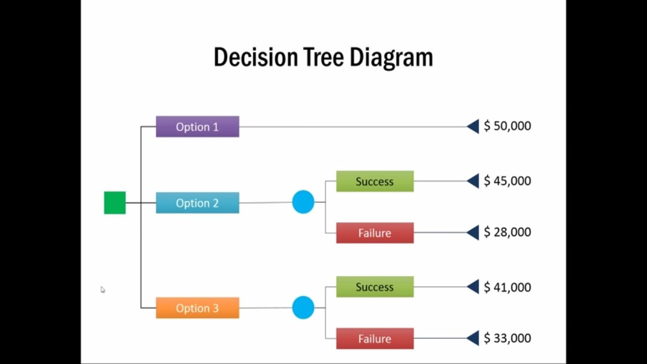 how to create decision tree diagram  management models powerpoint    how to create decision tree diagram  management models powerpoint series   youtube