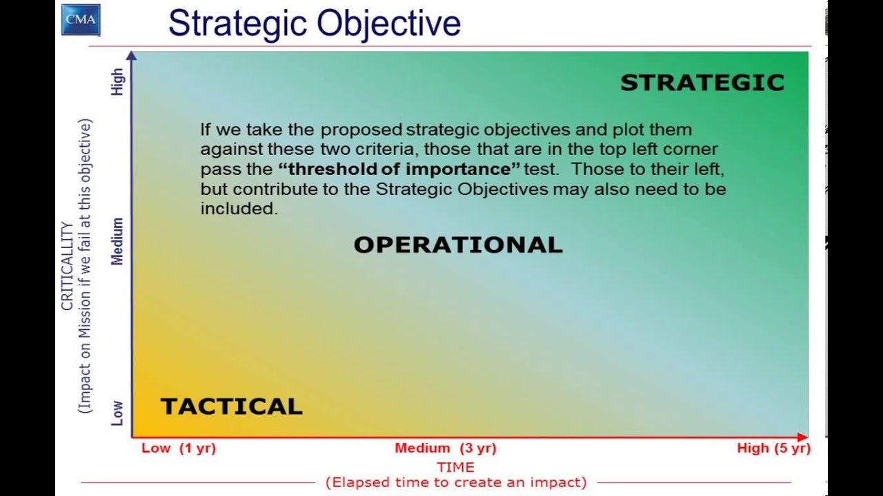 differences between strategic tactical and operations planning Hi all,can someone please explain me the difference between strategic purchaser and operational purchaser.