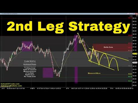 """Second Leg"" Trading Strategy | Crude Oil, Emini, Nasdaq, Gold & Euro"