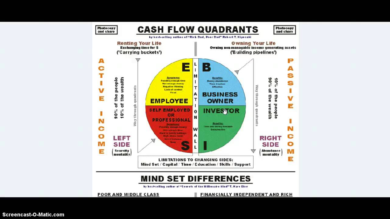 Mindset: The Cash Flow Quadrant - YouTube