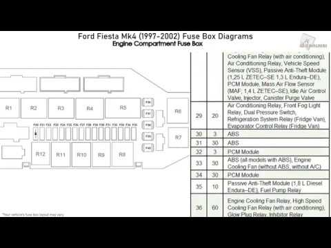 Ford Fiesta Mk4 (1997-2002) Fuse Box Diagrams - YouTube