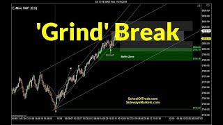 'Grind Break' Trading Strategy | Crude Oil, Emini, Nasdaq, Gold & Euro