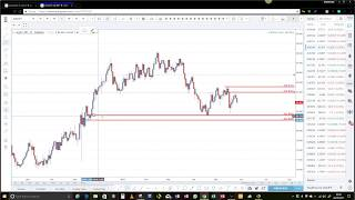 Supply and demand Income trading