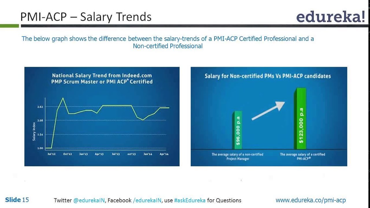 Pmi acp salary trends edureka youtube pmi acp salary trends edureka xflitez Images