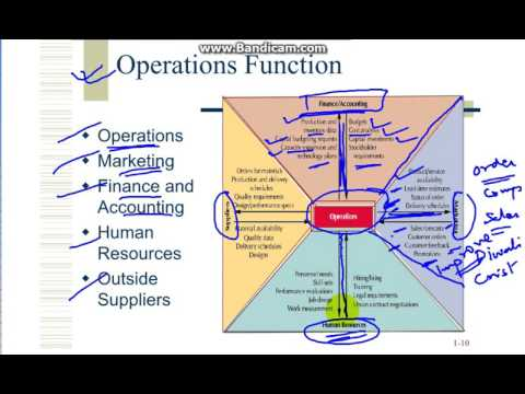 an operation and operations management Operations management students in courses at  the visible light or sign that denotes the state of an operation (i  widely among operations depending on the.