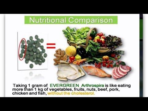 Spirulina Health Benefits & Comparison | Benefits of Spirulina Tablets