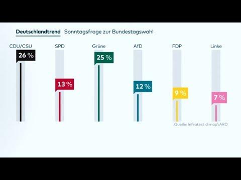 DEUTSCHLANDTREND: Anti-AfD-Kurs der CDU spaltet die Wähler in Ostdeutschland
