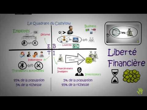 Le quadrant de cashflow | éducation financière