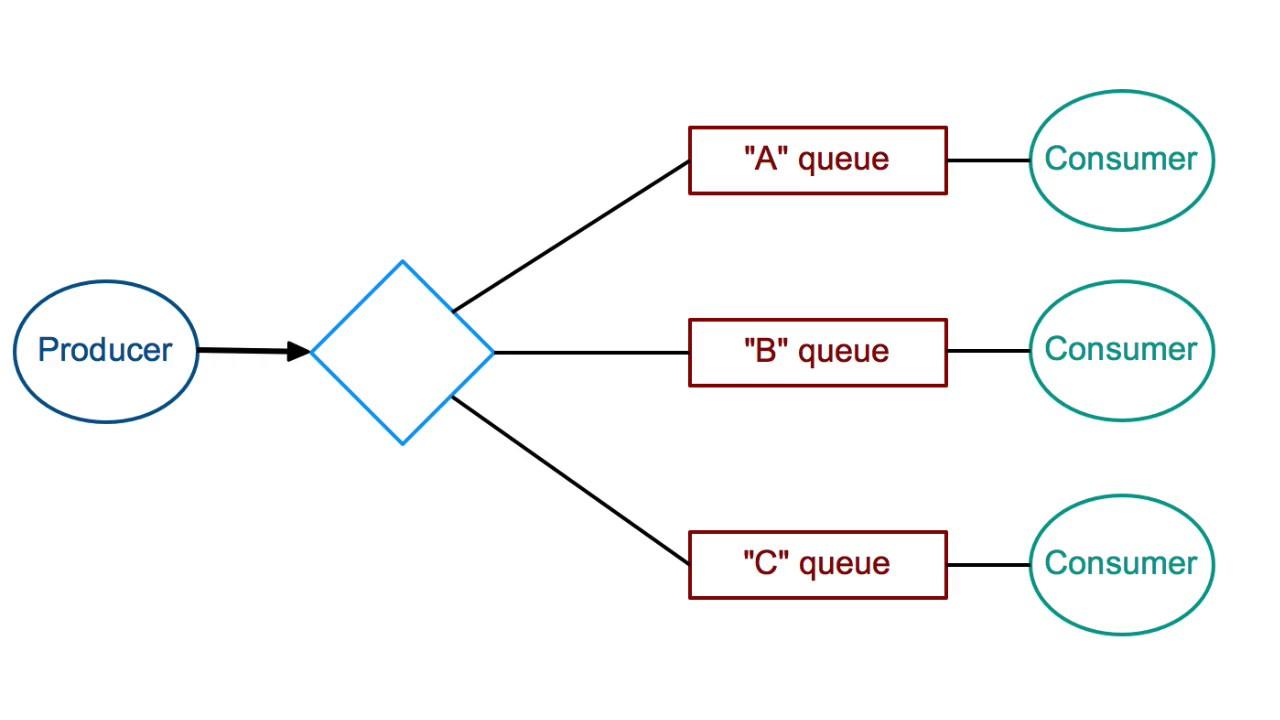 Setting Up RabbitMQ — miros 2 0 documentation
