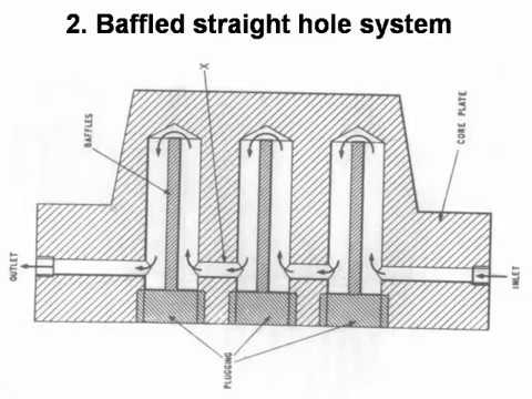 Fundamentals of cooling line designing in injection moulding