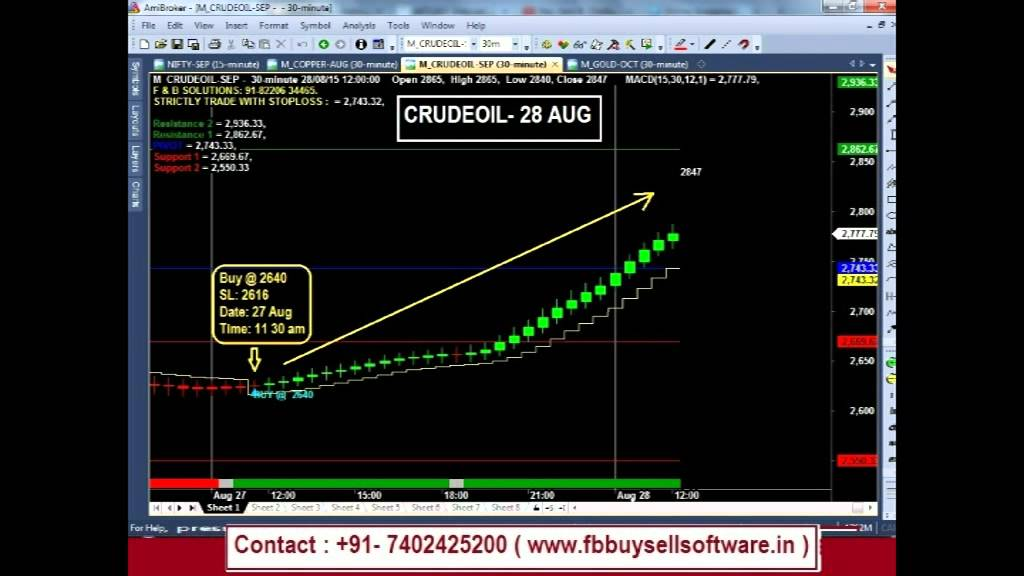 Software mcx trading buy sell signals