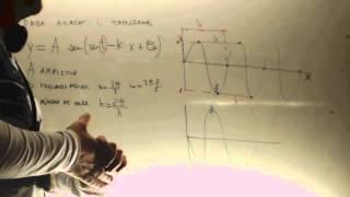 Onda armonica 01 Teoria Formula Fisica 2 Bachillerato Academia Usero Estepona