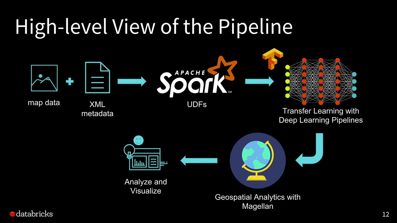 Geospatial Analytics at Scale with Deep Learning and Apache Spark-Tim  Hunter & Raela Wang-Databricks