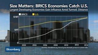 Size Matters: BRICs Economies Catching Up to U.S.
