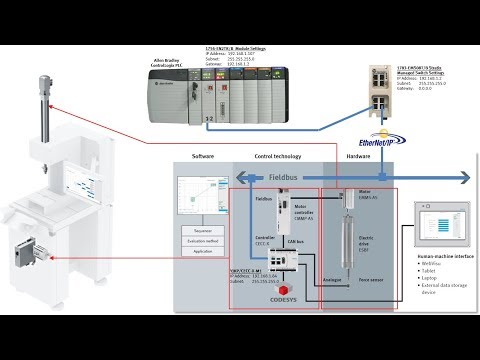 YJKP + ControlLogix + EtherNetIP + EVO3 + Integration