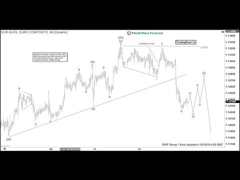 EURUSD Remains Bearish In Shorter Cycle | ELLIOTT WAVE FORECAST