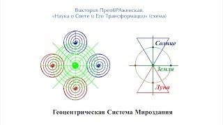 Геоцентризм Матери Мира — Аспект «Науки о Свете и Его Трансформации» Виктории ПреобРАженской