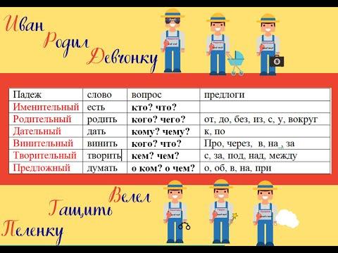 Как запомнить падежи русского языка легко и весело?