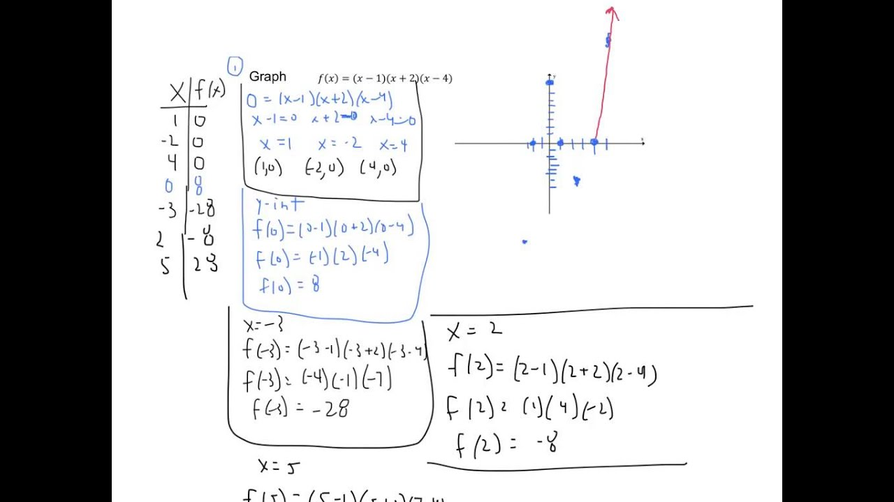 Int E04v Graphing Polynomial Functions In Factored Form