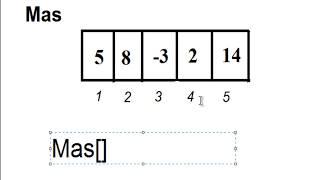 Одномерные массивы. Основы программирования. Паскаль. Урок №9.