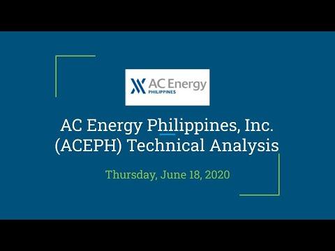 AC Energy Philippines, Inc. (ACEPH) Technical Analysis
