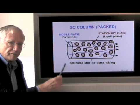 Gas Chromatography. Part 1. General Introduction.