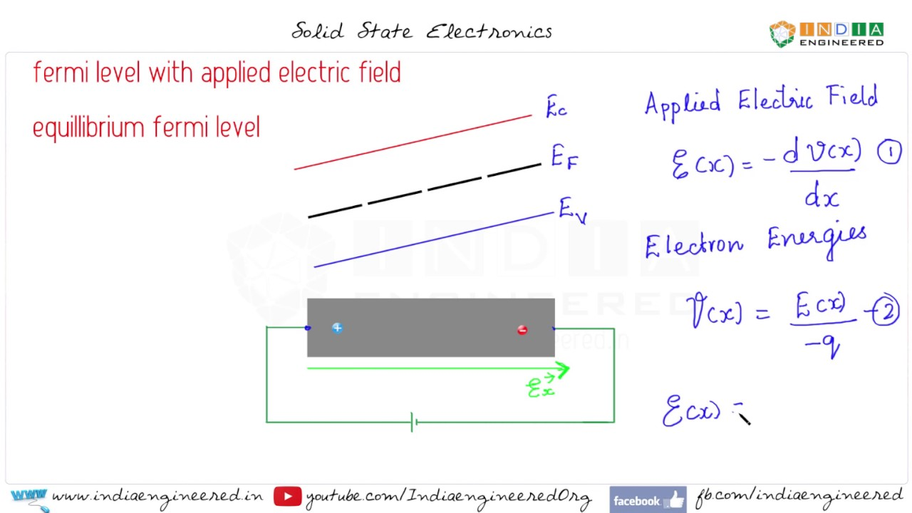 Solid state electronics energy bands with applied electric field solid state electronics energy bands with applied electric field pooptronica Gallery