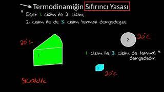Termodinamiğin Sıfırıncı Yasası (Fen Bilimleri)(Kimya)