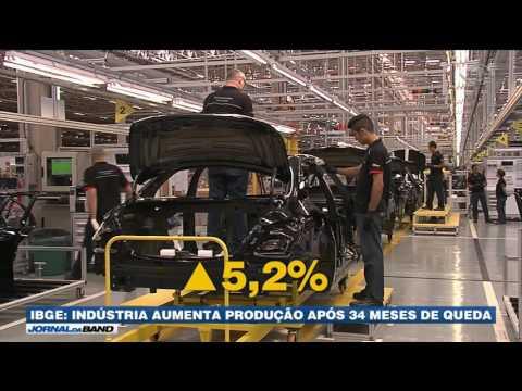 Indústria aumenta produção após 34 meses de queda