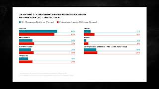 В Москве Путин не набирает даже 50% или социологические опросы этой недели   Рассказывает Навальный