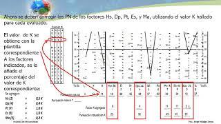 Pautas para la Calificación e interpretación del MMPI2