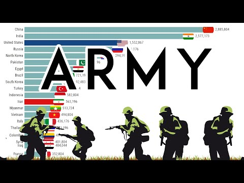 Largest Army Comparison | 1985 - 2019