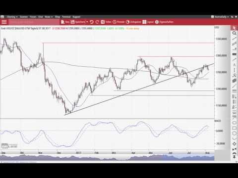 "Euro/US-Dollar: Ende der Rallye oder ""jetzt erst recht""? - Chart Flash 07.08.2017"