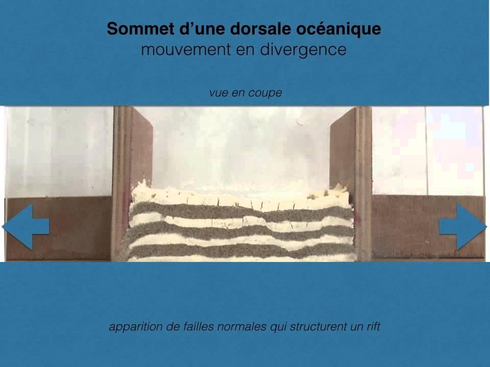 Dorsale océanique : Modèle Analogique - YouTube