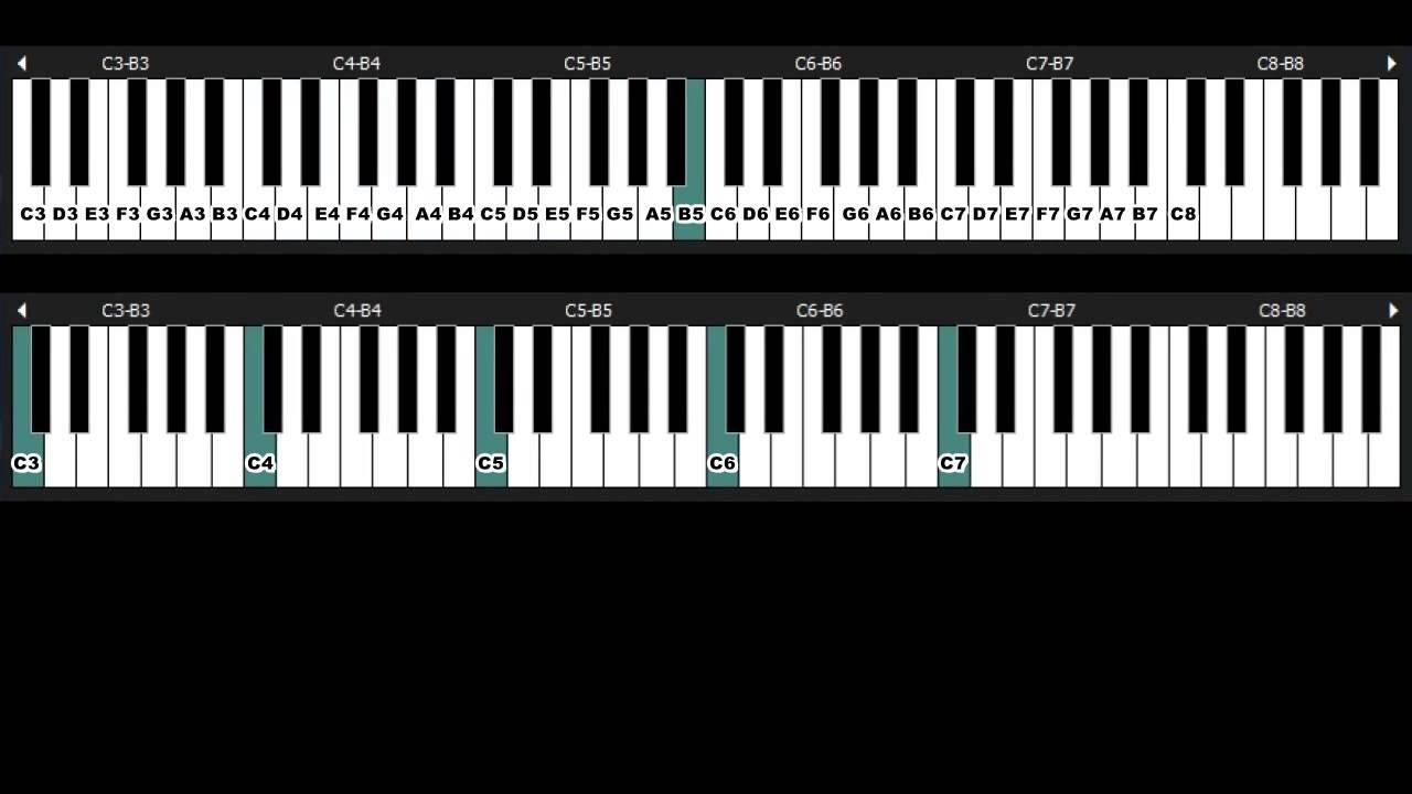 Cara Mudah Belajar Dan Membaca Kunci Piano Markamebel Cute766