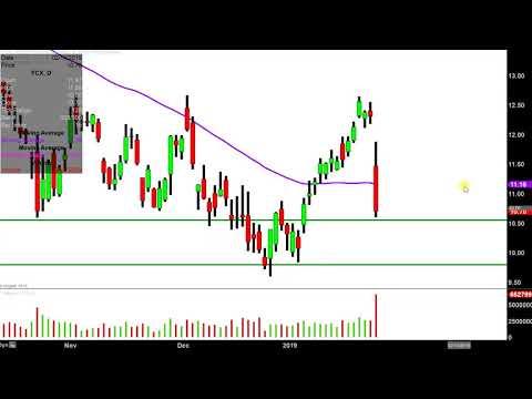Freeport-McMoRan Inc. - FCX Stock Chart Technical Analysis for 01-24-2019