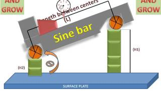 Working Of Sine Bar (Measuring Angles)