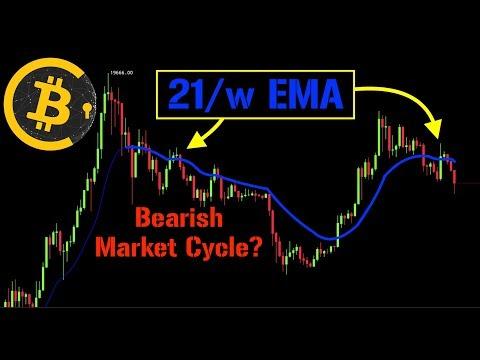 Bitcoin Bearish Market Cycle?! | 21/w EMA Is 🔑