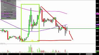 Camber Energy, Inc. - CEI Stock Chart Technical Analysis for 08-03-18