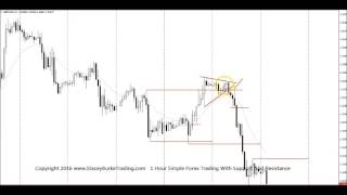 1 Hour SIMPLE FOREX TRADING With Support And Resistance
