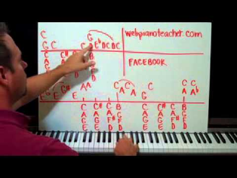 Everybody Loves Raymond Theme Piano Lesson part 1