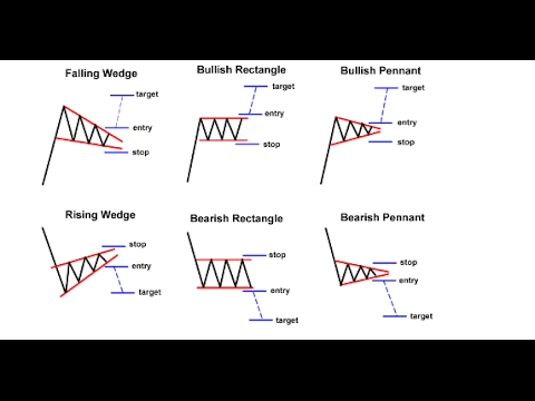 Chart Patterns & Trend Action for Forex, CFD and Stock
