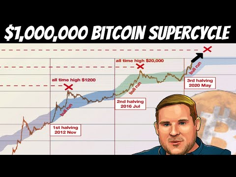 Different Bull Market?   We Might be Entering into Bitcoin SuperCycle [2021 and beyond]