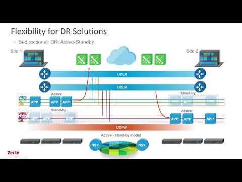 Best Practices - Networking for Failover & Failover Tests VMware