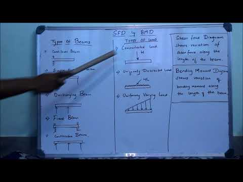 Introduction to Shear Force Diagram(SFD) and Bending Moment Diagram (BMD)- Part 1