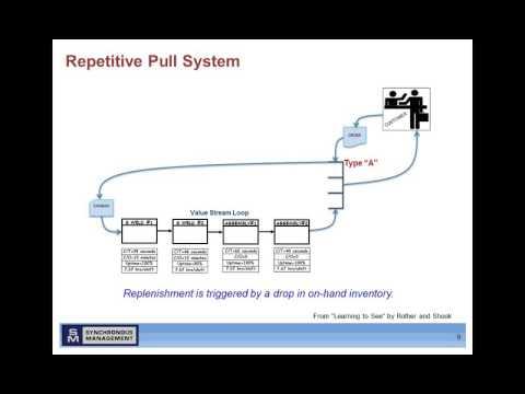 Webinar: Pull/Kanban Systems
