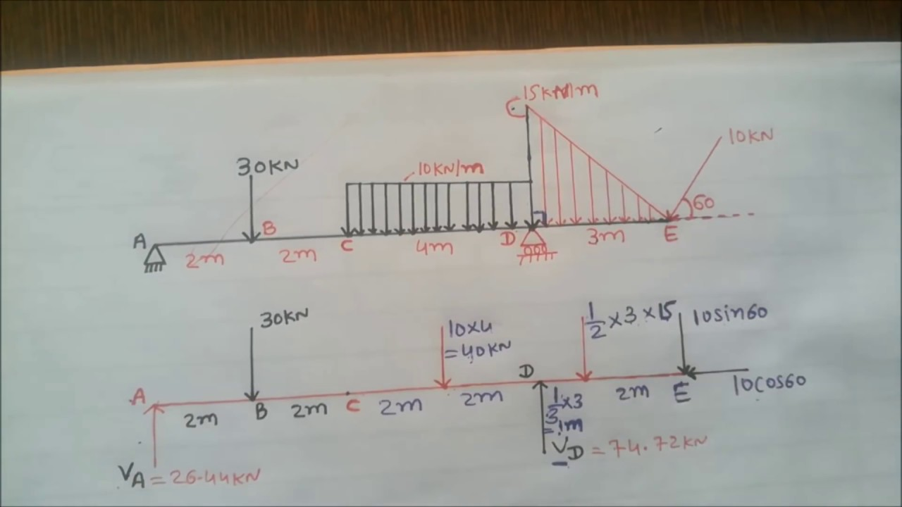 Shear Force And Bending Moment Diagram With Uniformly