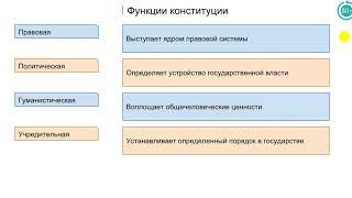 5.4 Конституция РФ. Основы конституционного строя