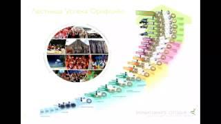 Урок №1 Маркетинг план